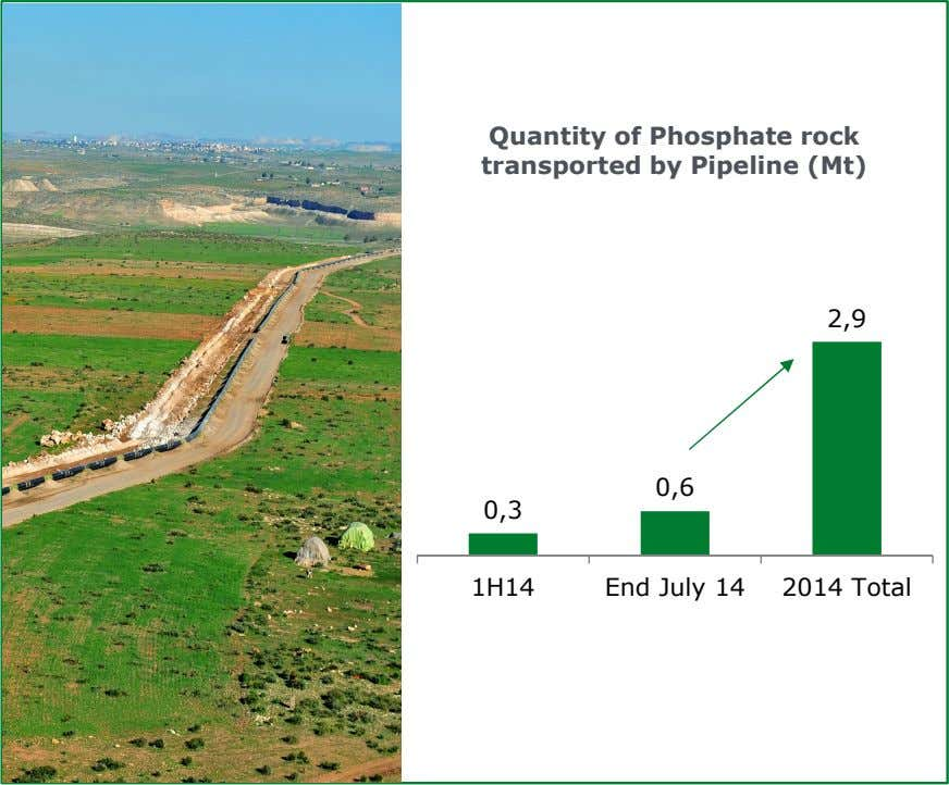 Quantity of Phosphate rock transported by Pipeline (Mt) 2,9 0,6 0,3 1H14 End July 14