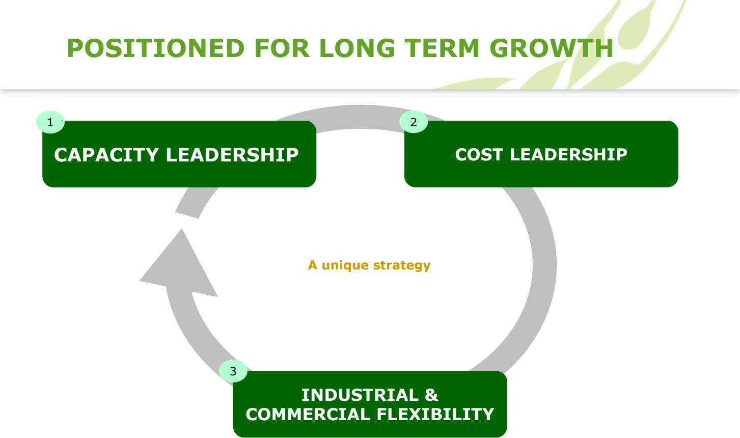 POSITIONED FOR LONG TERM GROWTH 1 2 CAPACITYCAPACITY LEADERSHIPLEADERSHIP COSTCOST LEADERSHIPLEADERSHIP A unique