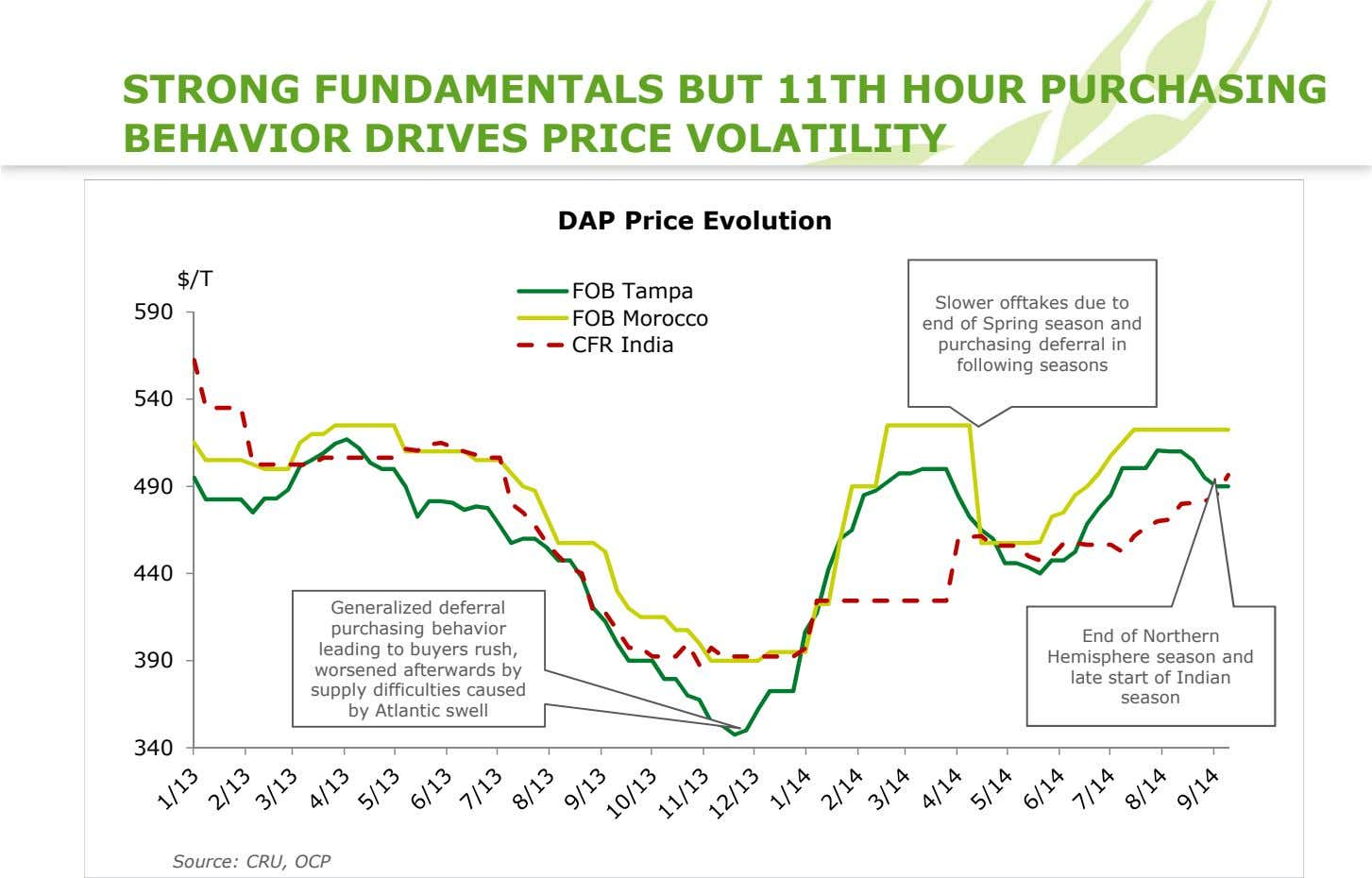 STRONG FUNDAMENTALS BUT 11TH HOUR PURCHASING BEHAVIOR DRIVES PRICE VOLATILITY DAP Price Evolution DAP Price