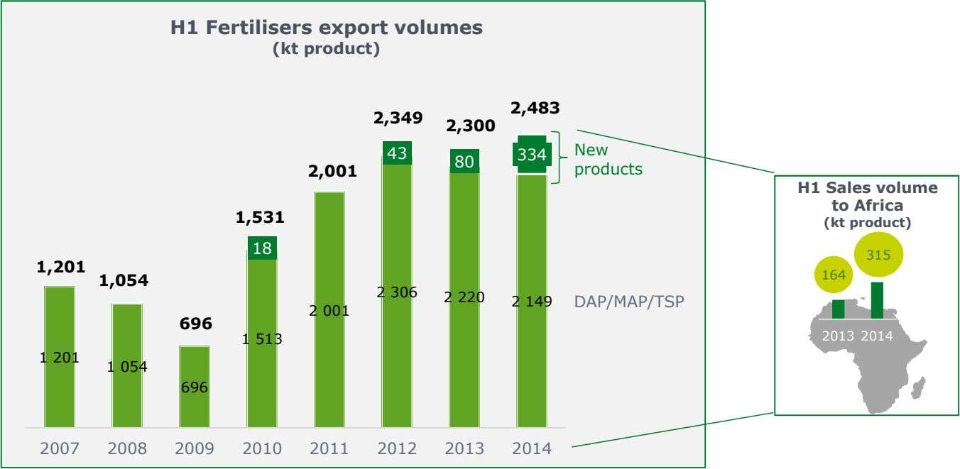 H1 Fertilisers export volumes (kt product) 2,483 2,349 2,300 New 334 43 80 2,001 products
