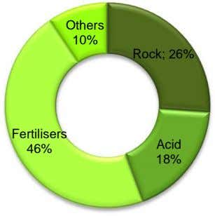 Others 10% Rock; 26% Fertilisers Acid 46% 18%
