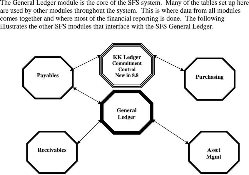 The General Ledger module is the core of the SFS system. Many of the tables