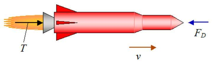 of motion. The figure below illustrates this schematically. The thrust force T acting on the rocket
