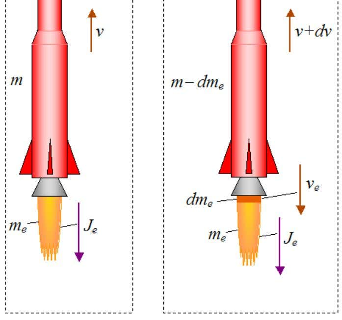 23 10 2012 Rocket Physics Where: m is the mass of the rocket (including propellant), at
