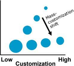 Low High Customization Mass- customization shift