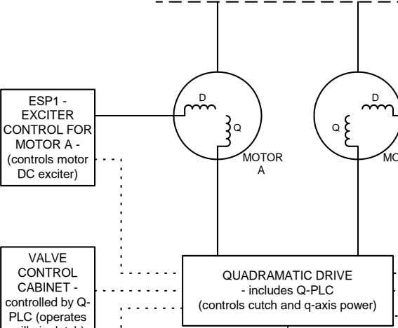 D D ESP1 - EXCITER CONTROL FOR MOTOR A - (controls motor DC exciter) Q