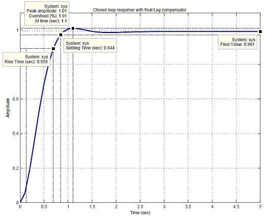 procedure and MATLAB code are shown in the following pages. Figure 2. DC motor control with