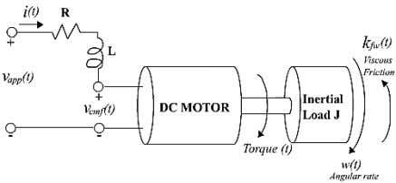 Figure 5. A simple model of a DC motor driving an inertial load Figure 6.Closed
