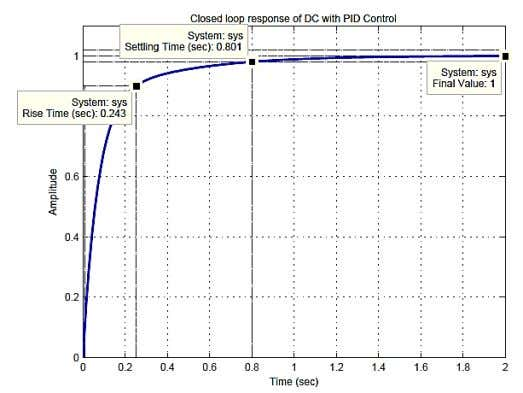 ) %---------------------End of PID control-----------% Figure 16. Step response of DC motor with PID controller.