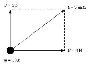 5.2. Force If we exert the same force on several objects with different mass, we will
