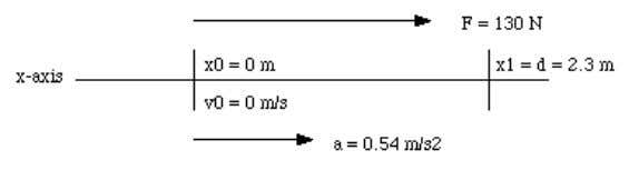 3. For a given force, the resulting acceleration of a body with a mass twice that