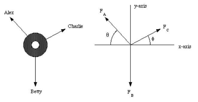 Figure 5.3. Force Diagram Sample Problem 5-2. 5.3. Newtons Third Law If a hammer exerts a