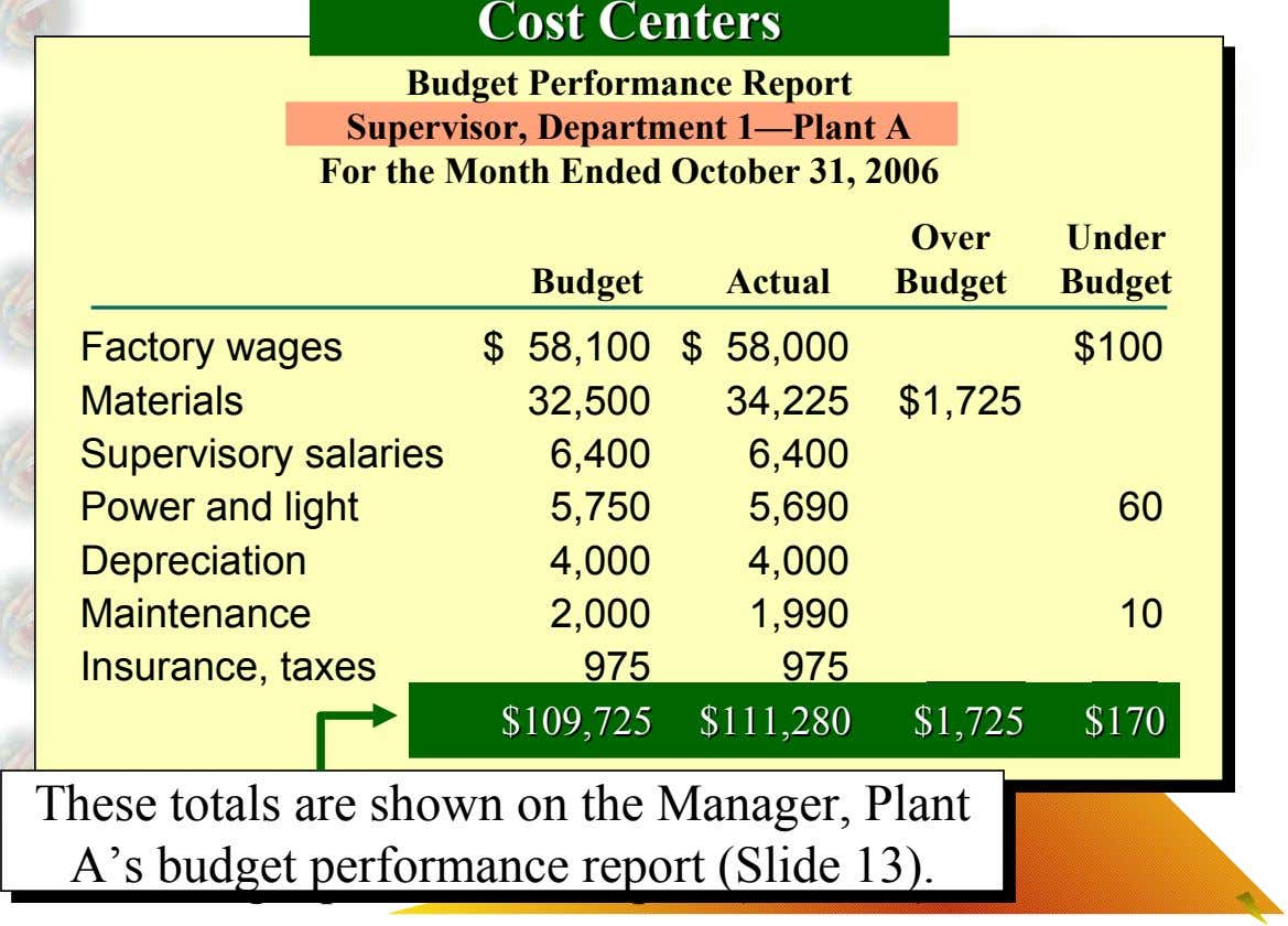 Cost Cost Centers Centers Budget Performance Report Supervisor, Department 1—Plant A For the Month Ended October