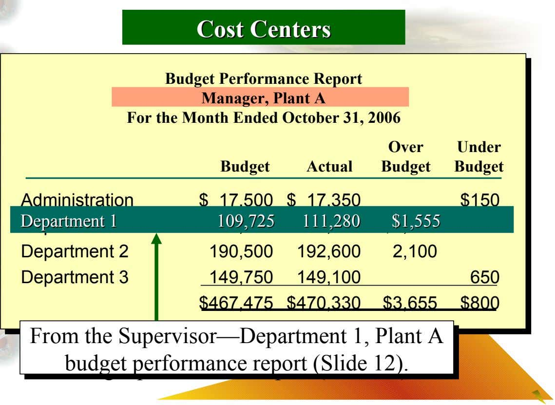 Cost Cost Centers Centers Budget Performance Report Manager, Plant A For the Month Ended October 31,