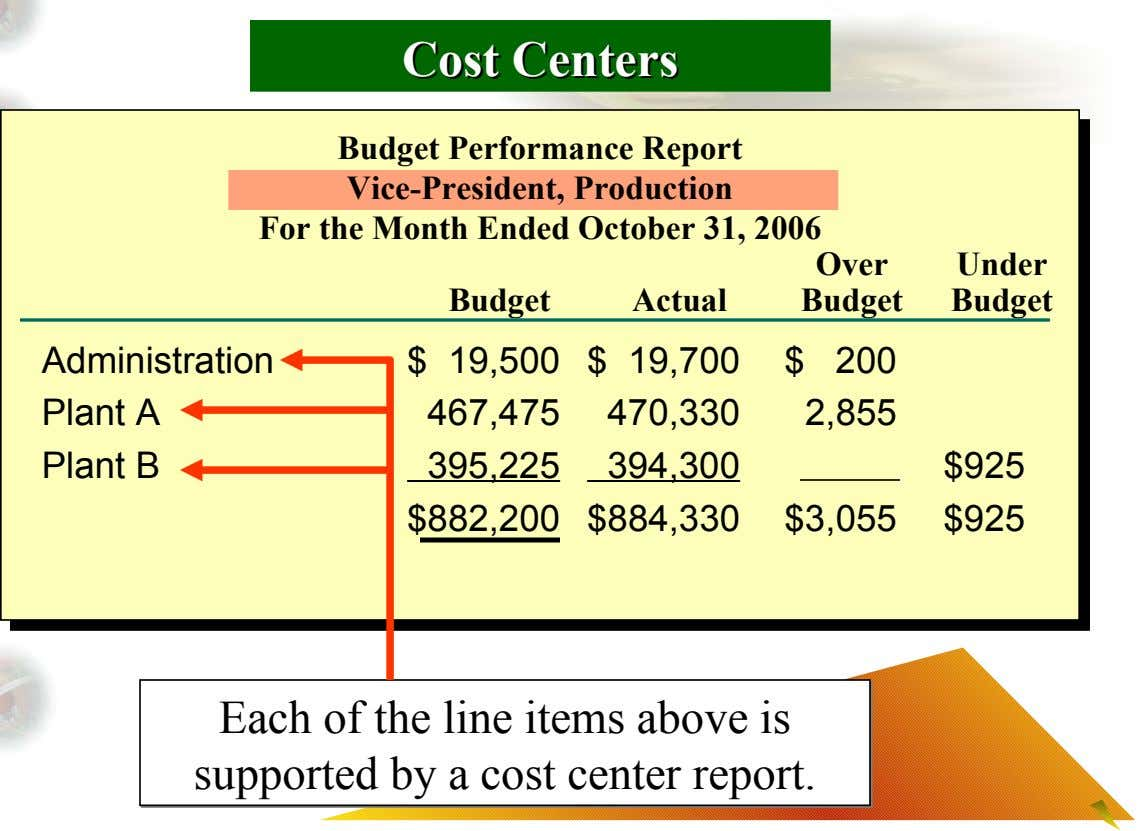 Cost Cost Centers Centers Budget Performance Report Vice-President, Production For the Month Ended October 31, 2006