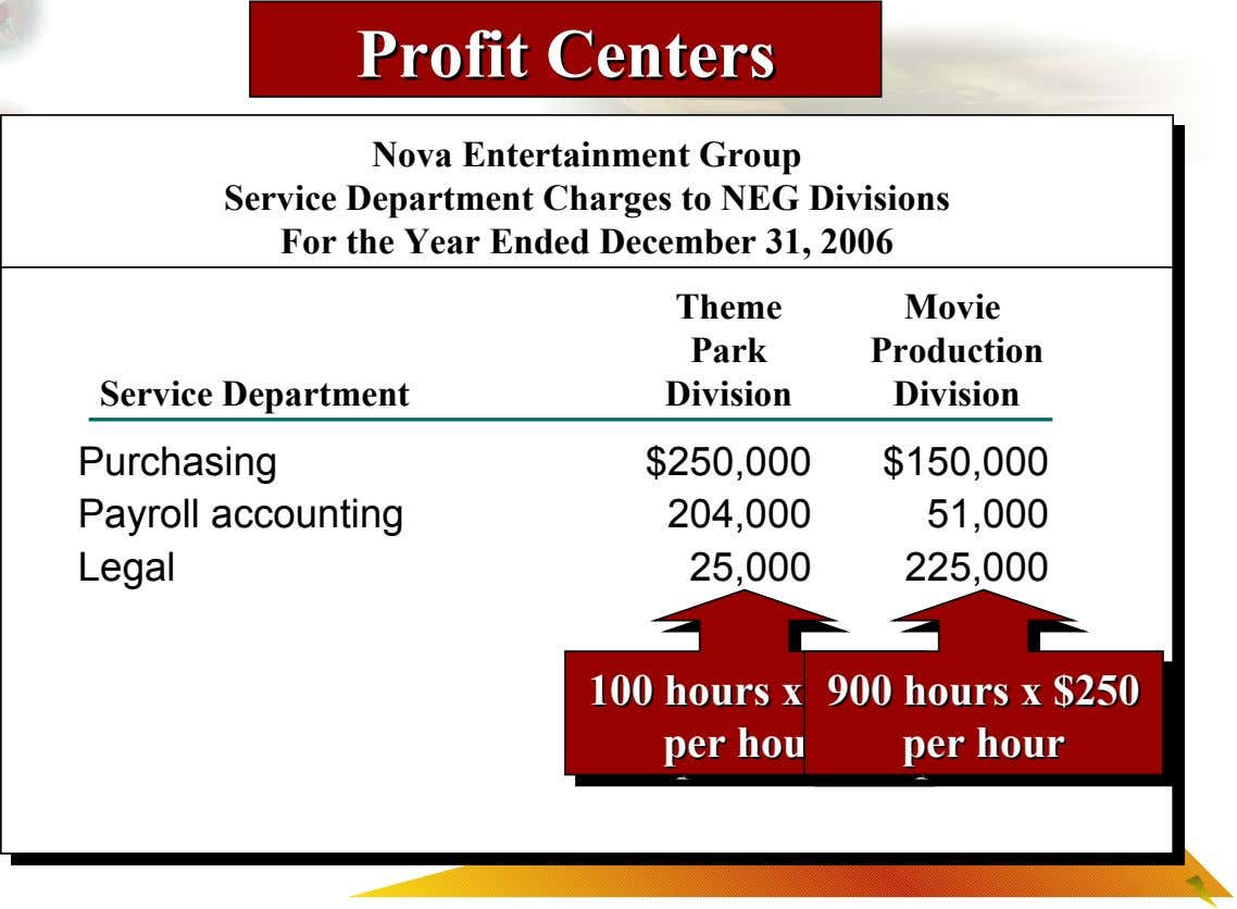 Profit Profit Centers Centers Nova Entertainment Group Service Department Charges to NEG Divisions For the Year
