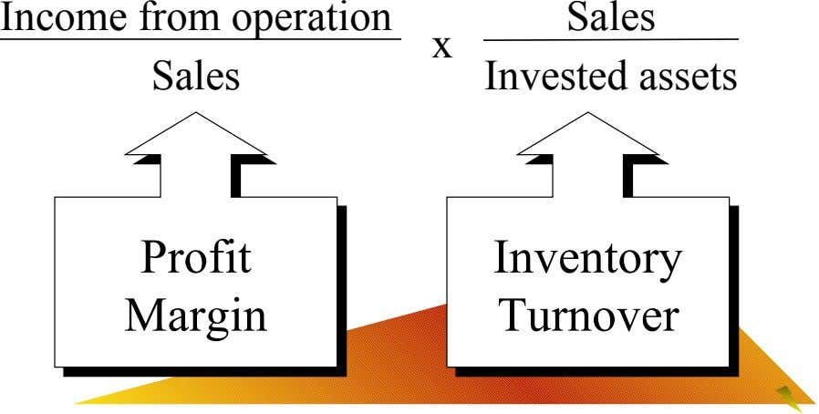 Income from operation Sales x Sales Invested assets Profit Profit Inventory Inventory Margin Margin Turnover Turnover