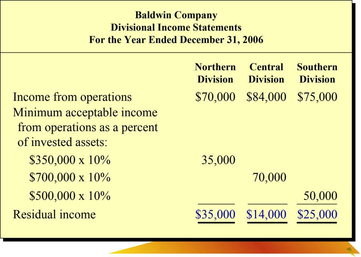 Baldwin Company Divisional Income Statements For the Year Ended December 31, 2006 Northern Central Southern Division