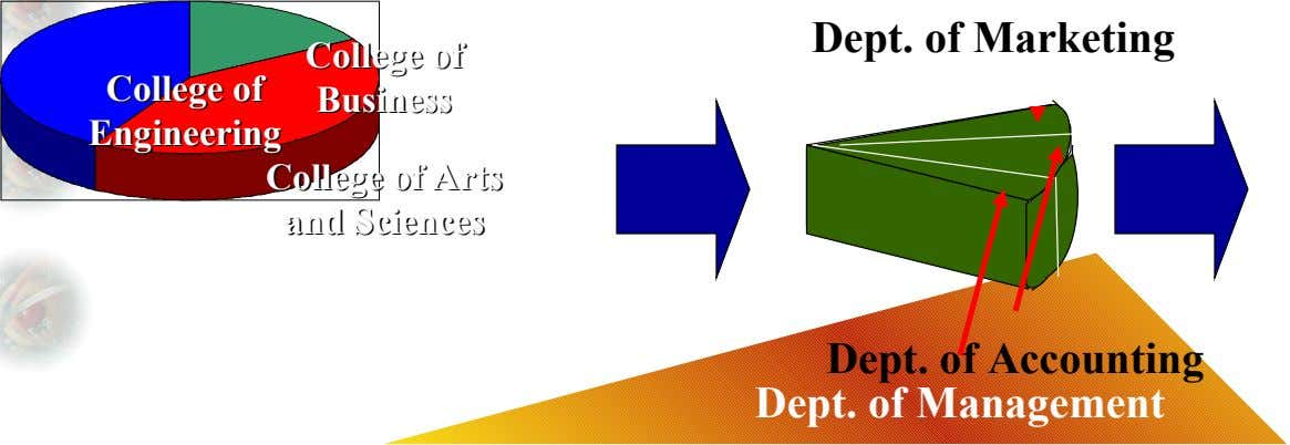 Dept. of Marketing College College of of College College of of Business Business Engineering Engineering College