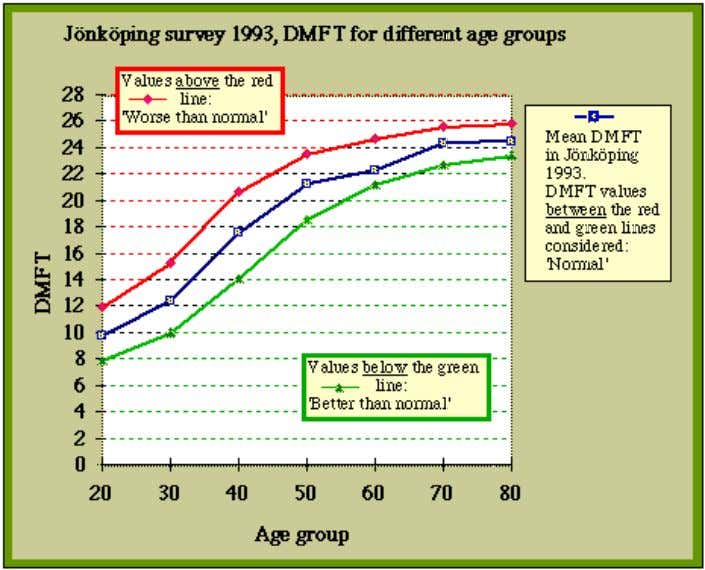We present below an example from Sweden and from the UK. DMFT values for different age