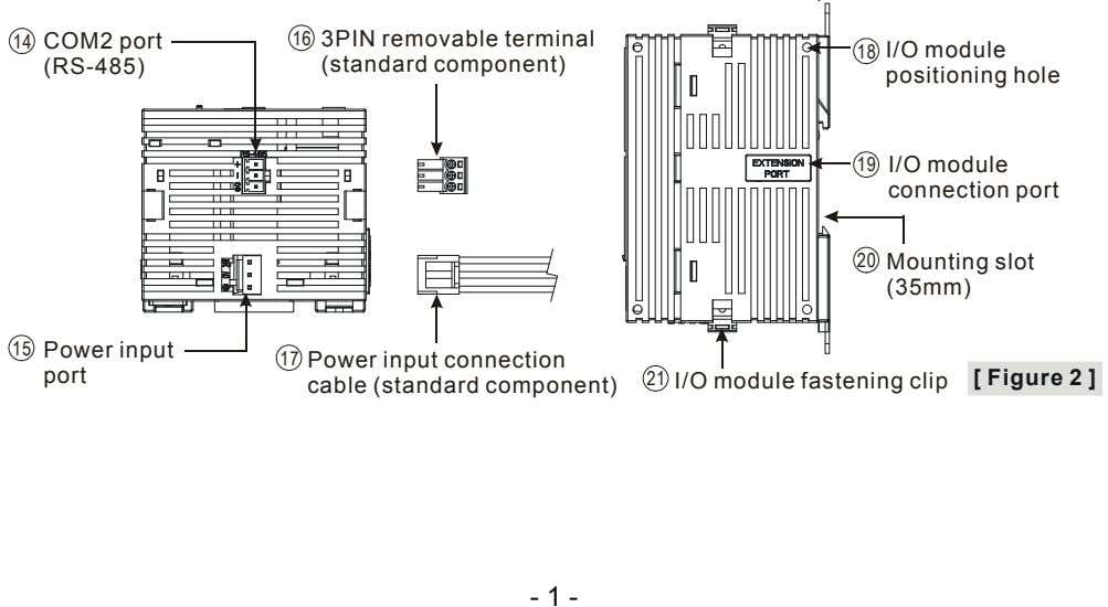 COM2 port 16 (RS-485) 3PIN removable terminal (standard component) 18 I/O module positioning hole 19
