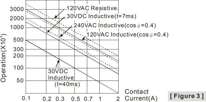 3000 120VAC Resistive 30VDC Inductive(t=7ms) 2000 240VAC Inductive(cosψ=0.4) 1000 120VAC Inductive(cosψ=0.4) 500