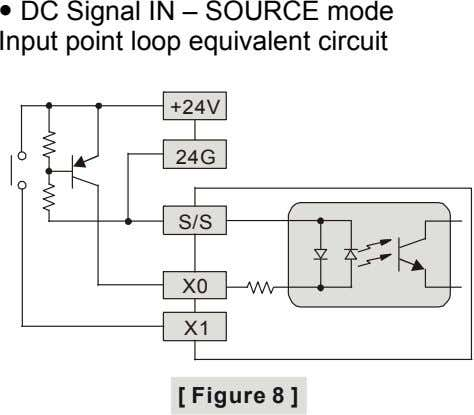  DC Signal IN – SOURCE mode Input point loop equivalent circuit +24V 24G S/S