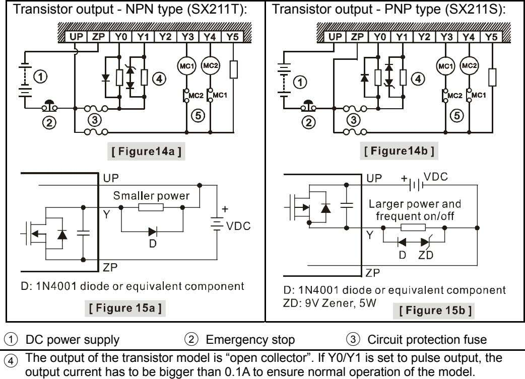 Transistor output - NPN type (SX211T): Transistor output - PNP type (SX211S): ○ 1 DC