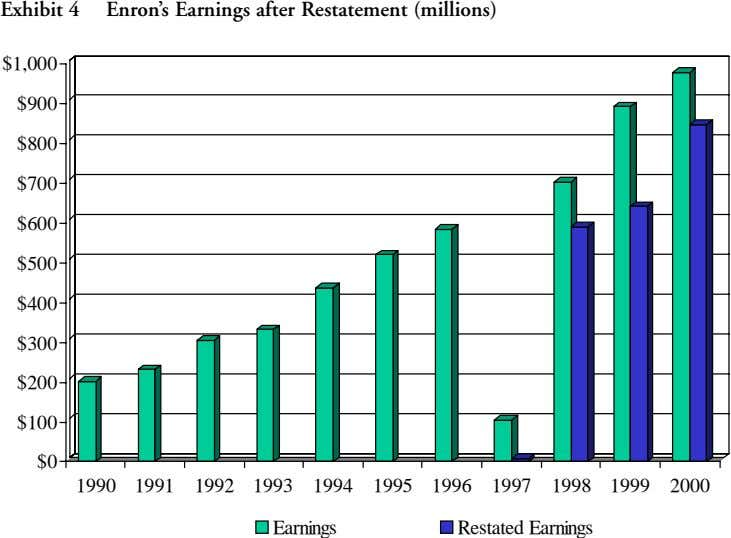 Exhibit 4 Enron's Earnings after Restatement (millions) $1,000 $900 $800 $700 $600 $500 $400 $300