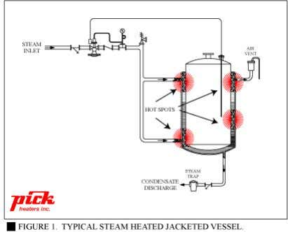DIRECT STEAM INJECTIO N HOT WATER SYSTEMS FOR JACKETED HEATING By Philip Sutter Pick Heaters, Inc.
