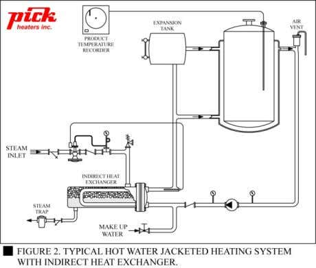 MAKING HOT WATER WITH INDIRECT HEAT EXCHANGERS Where steam is available, indirect heat exchangers are commonly