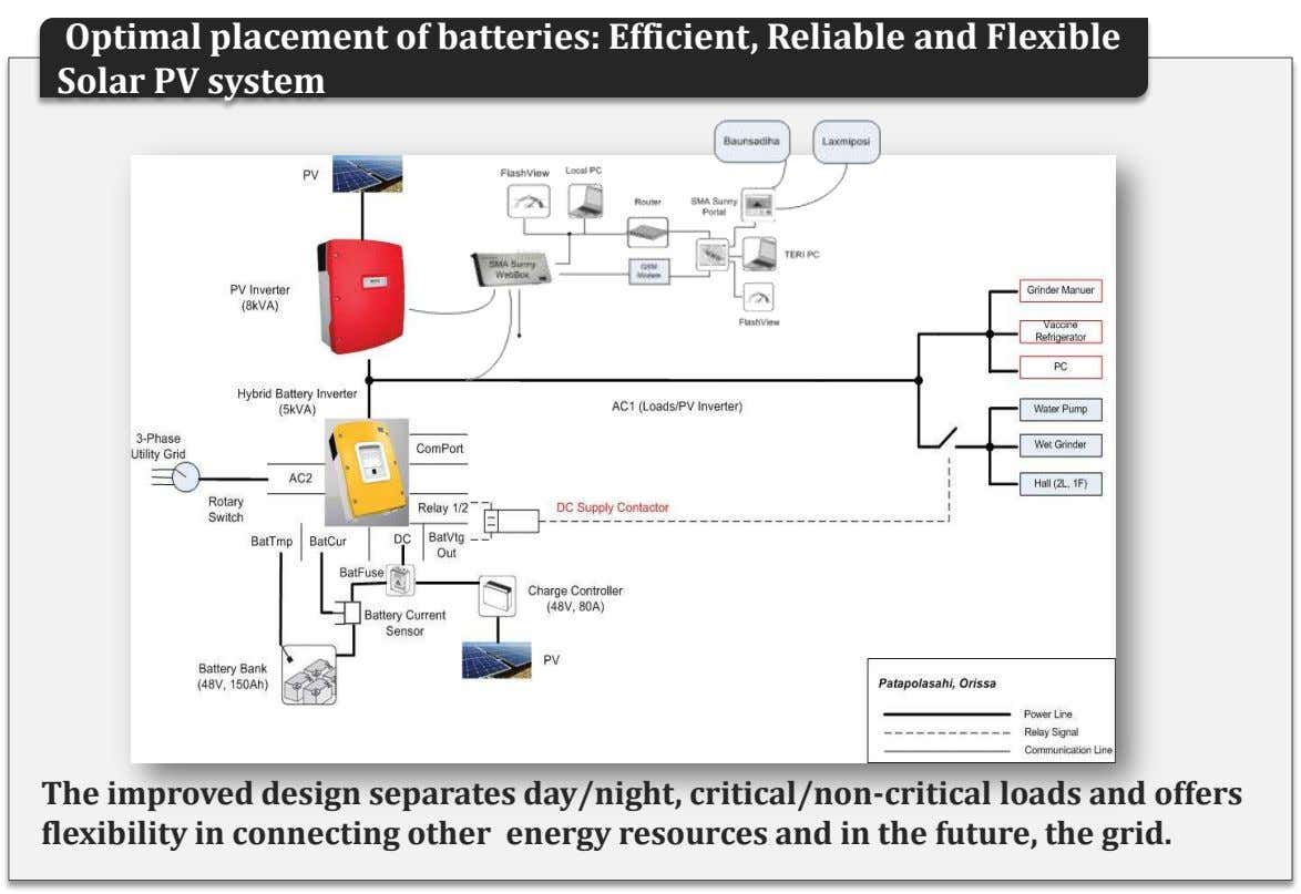 Optimal placement of batteries: Efficient, Reliable and Flexible Solar PV system The improved design separates
