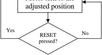 Yes No RESET pressed?