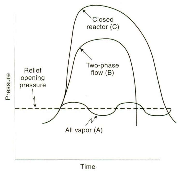 Figure 8-2 Pressure versus time for runaway reactions: (A) relieving vapor, (B) relieving froth (two-phase