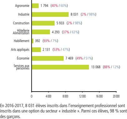 Agronomie 1 794 (40% / 60%) Industrie 8 031 (2% / 98%) Construction 5 933