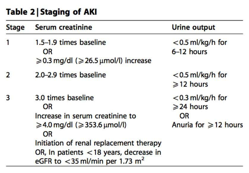 of AKI. (Kidney International Supplements (2012) 2; 19) Fig 2. KDIGO staging of AKI. (Kidney International