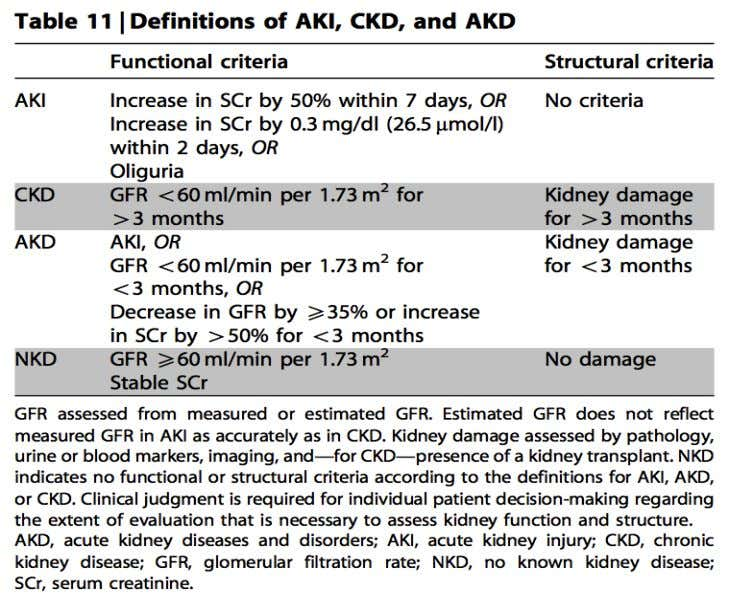 CKD and AKD. (Kidney International Supplements (2012) 2; 20 Fig 5. Table of definitions of AKI,