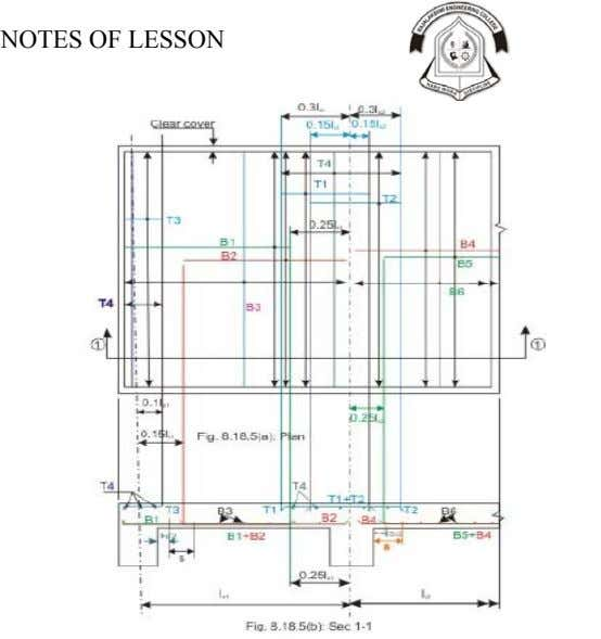 NOTES OF LESSON