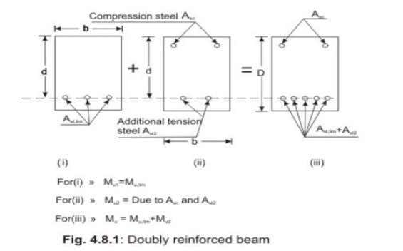 NOTES OF LESSON DESIGN OF RC ELEMENTS Double reinforced beam Concrete has very good compressive st