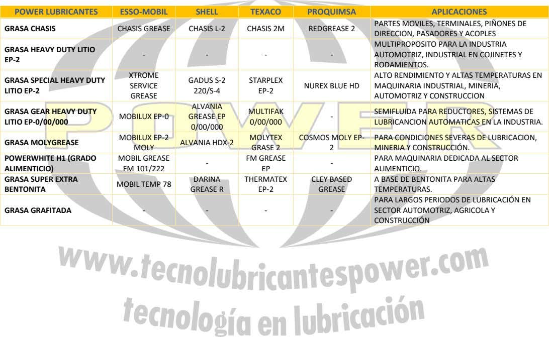 POWER LUBRICANTES ESSO-MOBIL SHELL TEXACO PROQUIMSA APLICACIONES GRASA CHASIS CHASIS GREASE CHASIS L-2 CHASIS 2M REDGREASE