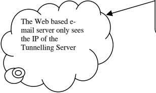 The Web based e- mail server only sees the IP of the Tunnelling Server