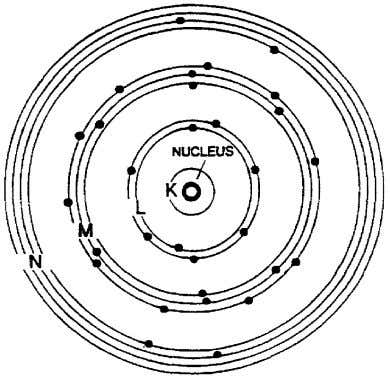 in each main shell around the nucleus of an atom are further divided into subshells, as