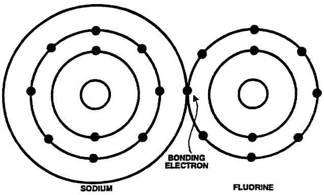 by the other to achieve chemical stability, as shown below. When brought into close proximity with