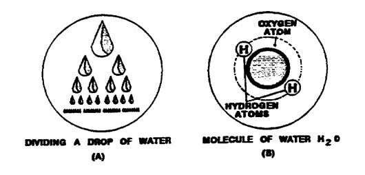 molecules, and atoms, study the illustrations below. A molecule of water consists of three atoms of