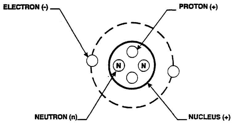 the atom as an orbital system, as in the figure below.   The NUCLEUS is an
