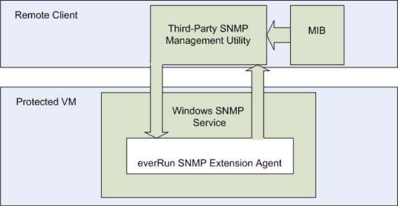 1 shows a simple overview of everRun SNMP operation. Figure 1 The everRun SNMP extension ag