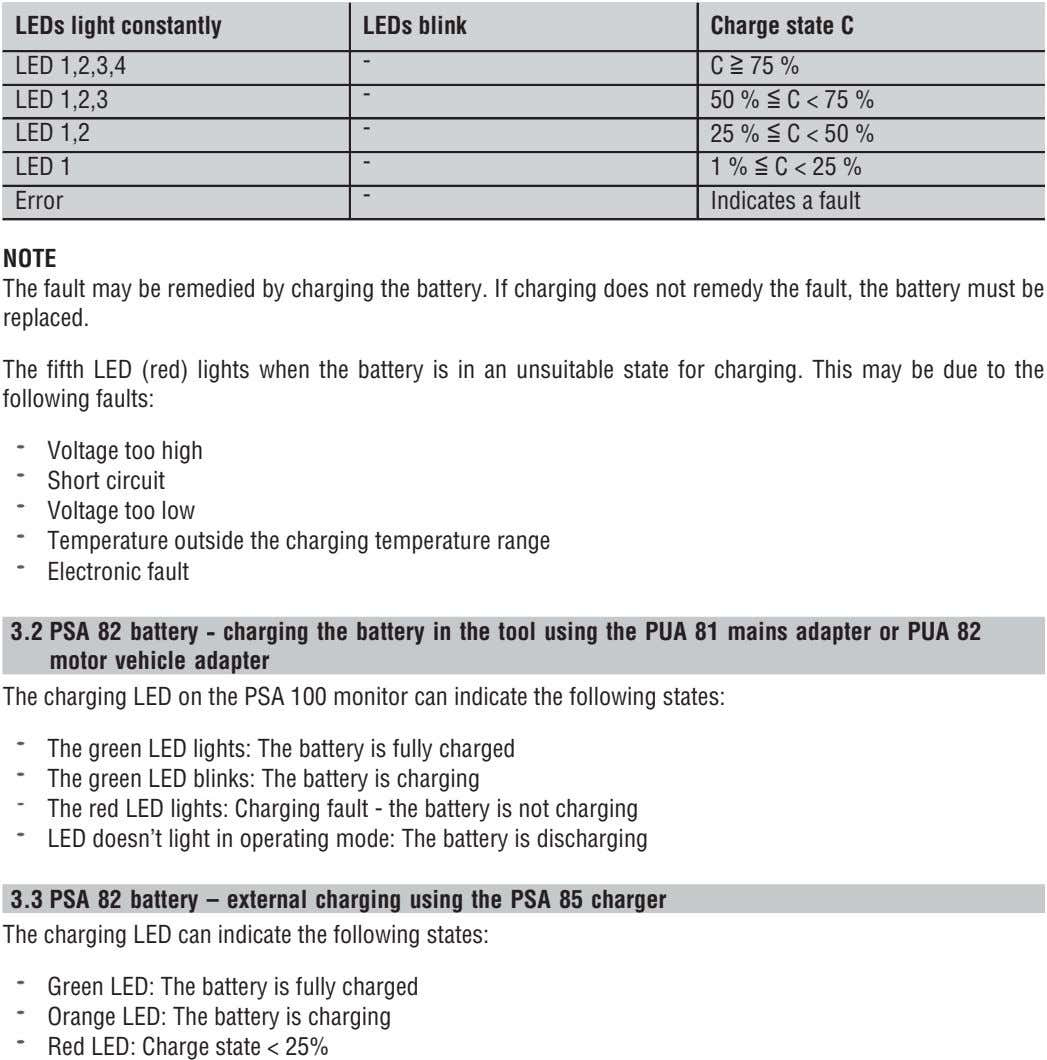 LEDs light constantly LEDs blink Charge state C - LED 1,2,3,4 C 75 % -