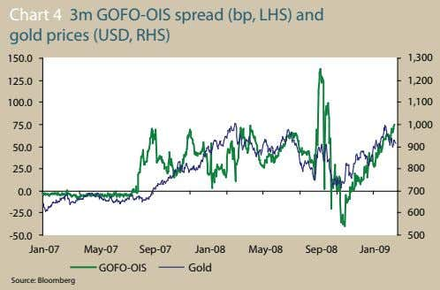 Chart 4 3m GOFO-OIS spread (bp, LHS) and gold prices (USD, RHS) 150.0 1,300 125.0