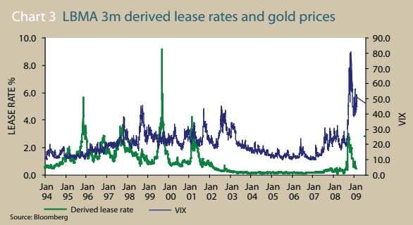 Chart 3 LBMA 3m derived lease rates and gold prices 10.0 90.0 80.0 8.0 70.0