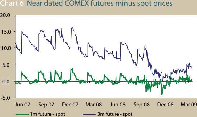 Chart 6 Near dated COMEX futures minus spot prices 20.0 15.0 10.0 5.0 0.0 -5.0